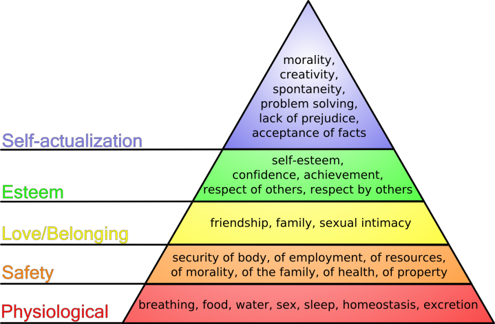 Representation of Maslow's Hierarchy of Needs. Courtesy Wikipedia